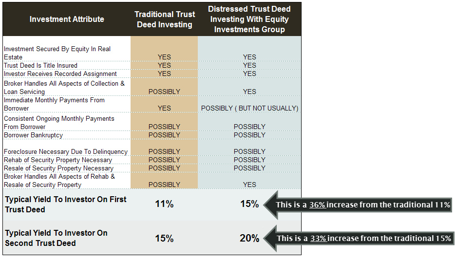 EIG Trust Deed Note Investment Process Comparison Chart